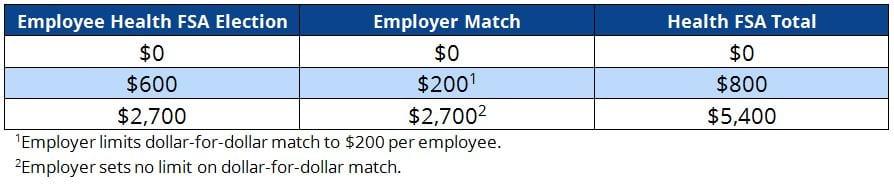 Employer Health FSA Contribution Table: Dollar Match