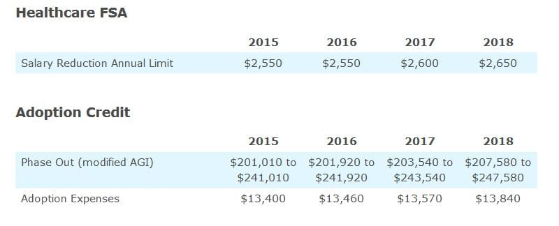 2018 Indexed Benefit Figures Irs Core Documents Inc