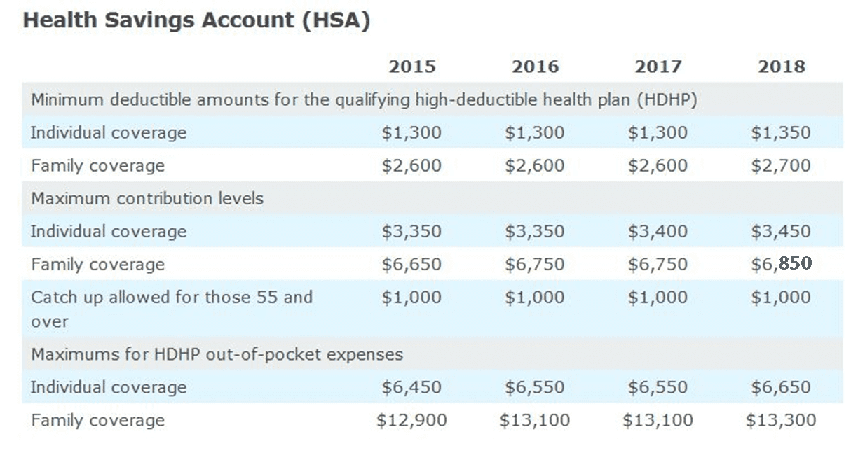 Limits for 2018 health savings accounts announced irs core possible changes under the ahca falaconquin