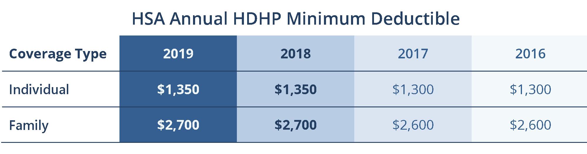 2019 HSA Contribution Limit Rises per IRS