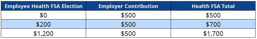 Employer Health FSA Contribution Table: Defined