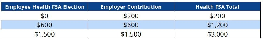 Employer Health FSA Contribution Table: Crossover