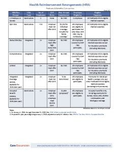 Compare Health Reimbursement Arrangement plan designs with one easy click (download).